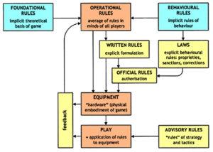 Las reglas del juego como pilar fundamental